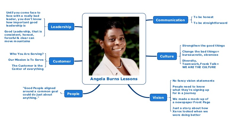 Angela Burns' Leadership Map