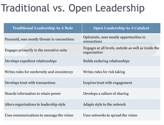 Traditional versus Open Leadership